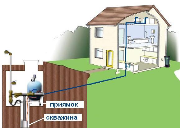Водоснабжения загородного дома